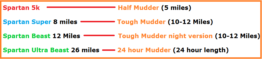 spartan race and tough mudder list of events